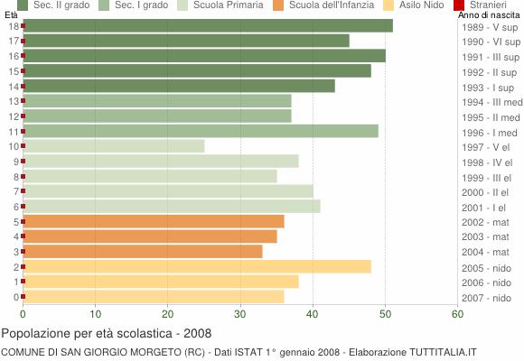 Grafico Popolazione in età scolastica - San Giorgio Morgeto 2008