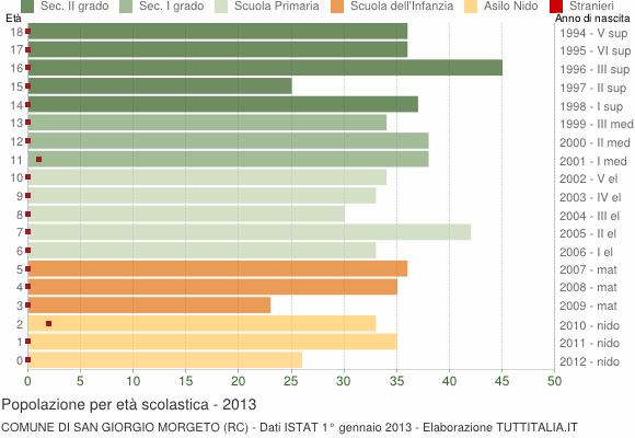 Grafico Popolazione in età scolastica - San Giorgio Morgeto 2013