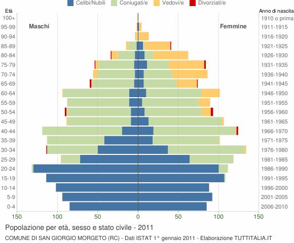 Grafico Popolazione per età, sesso e stato civile Comune di San Giorgio Morgeto (RC)