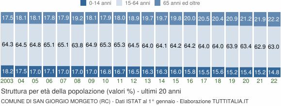 Grafico struttura della popolazione Comune di San Giorgio Morgeto (RC)