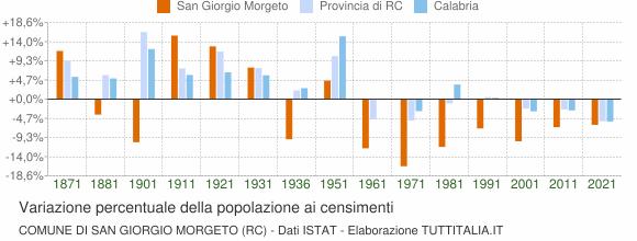 Grafico variazione percentuale della popolazione Comune di San Giorgio Morgeto (RC)