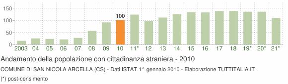 Grafico andamento popolazione stranieri Comune di San Nicola Arcella (CS)