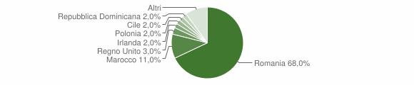 Grafico cittadinanza stranieri - San Nicola Arcella 2010