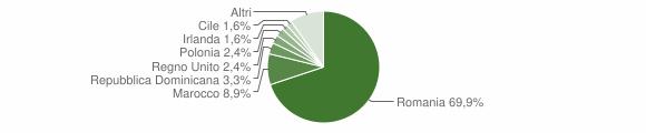 Grafico cittadinanza stranieri - San Nicola Arcella 2011