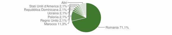 Grafico cittadinanza stranieri - San Nicola Arcella 2012