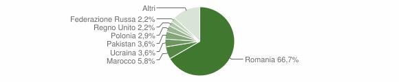 Grafico cittadinanza stranieri - San Nicola Arcella 2018