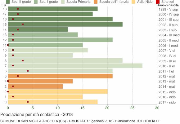 Grafico Popolazione in età scolastica - San Nicola Arcella 2018