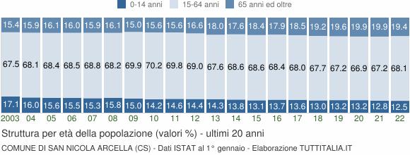 Grafico struttura della popolazione Comune di San Nicola Arcella (CS)