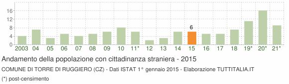 Grafico andamento popolazione stranieri Comune di Torre di Ruggiero (CZ)