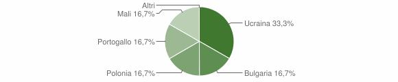 Grafico cittadinanza stranieri - Torre di Ruggiero 2014