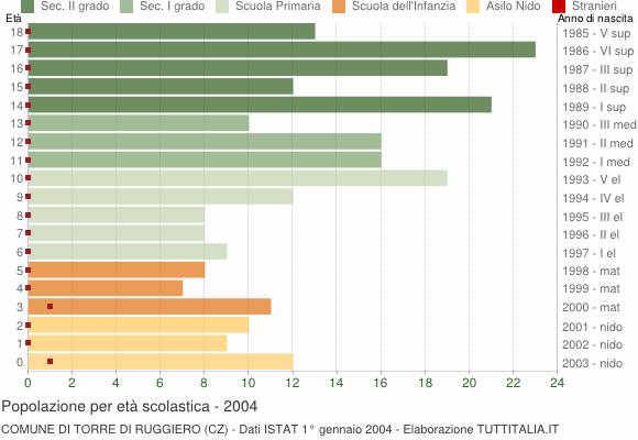 Grafico Popolazione in età scolastica - Torre di Ruggiero 2004