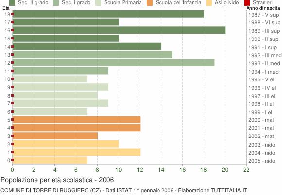 Grafico Popolazione in età scolastica - Torre di Ruggiero 2006