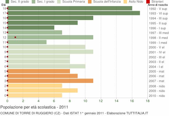 Grafico Popolazione in età scolastica - Torre di Ruggiero 2011