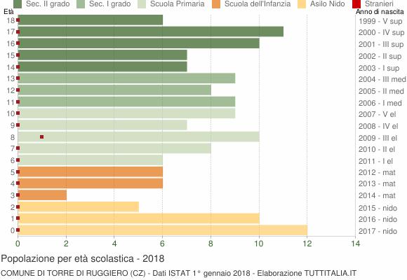 Grafico Popolazione in età scolastica - Torre di Ruggiero 2018