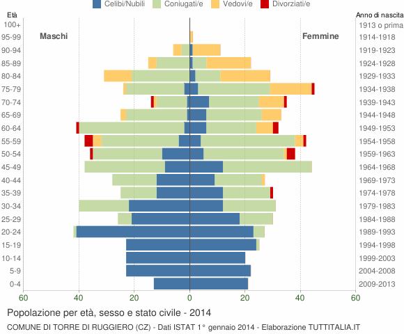 Grafico Popolazione per età, sesso e stato civile Comune di Torre di Ruggiero (CZ)