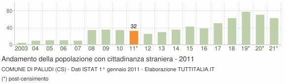 Grafico andamento popolazione stranieri Comune di Paludi (CS)