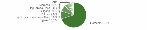 Grafico cittadinanza stranieri - Paludi 2017