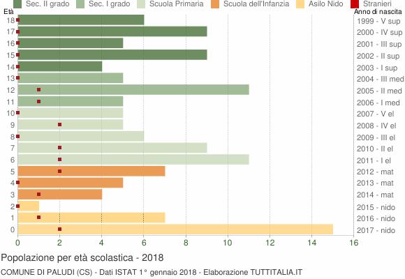 Grafico Popolazione in età scolastica - Paludi 2018