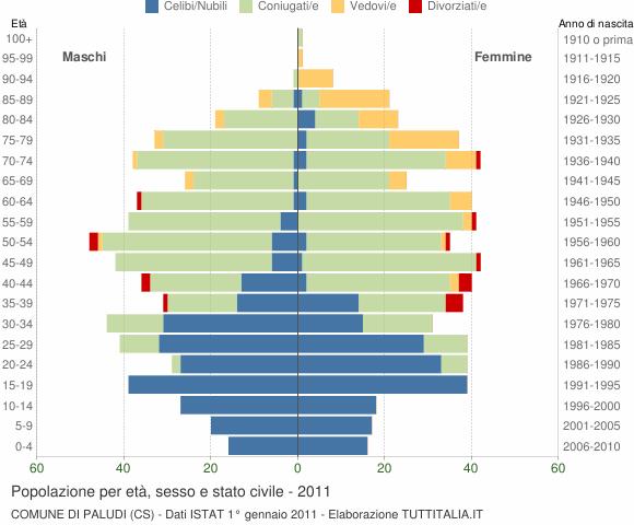 Grafico Popolazione per età, sesso e stato civile Comune di Paludi (CS)
