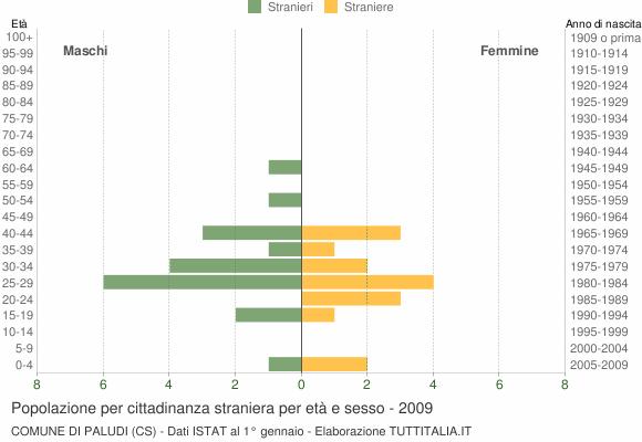 Grafico cittadini stranieri - Paludi 2009