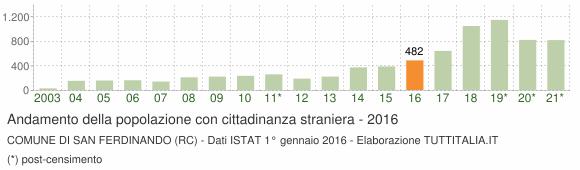 Grafico andamento popolazione stranieri Comune di San Ferdinando (RC)