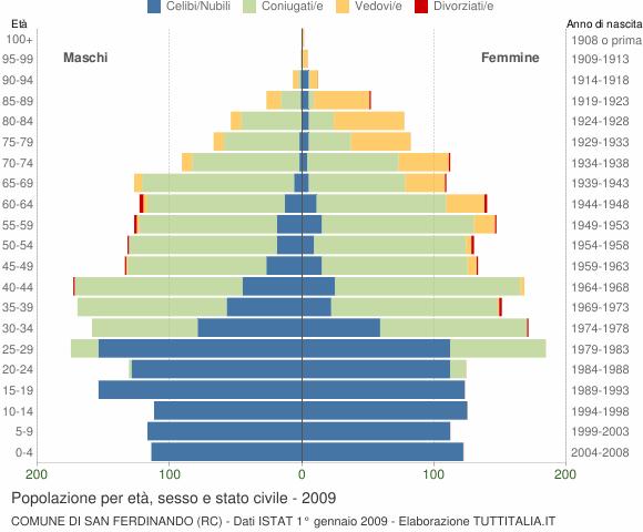 Grafico Popolazione per età, sesso e stato civile Comune di San Ferdinando (RC)