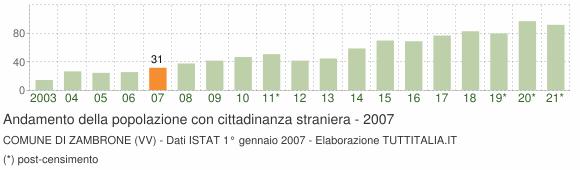 Grafico andamento popolazione stranieri Comune di Zambrone (VV)