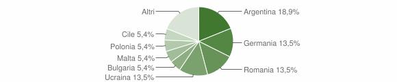 Grafico cittadinanza stranieri - Zambrone 2008