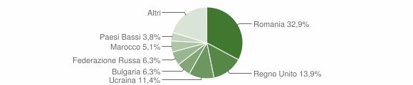 Grafico cittadinanza stranieri - Zambrone 2019