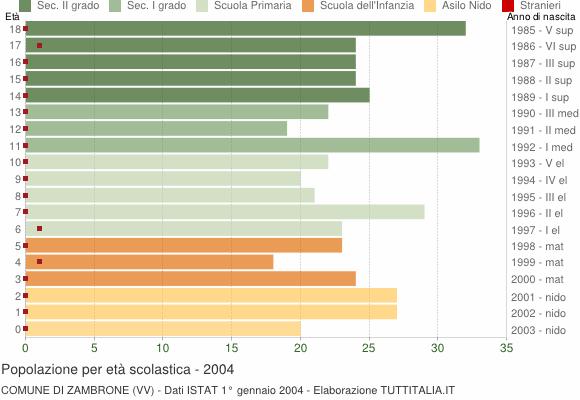 Grafico Popolazione in età scolastica - Zambrone 2004