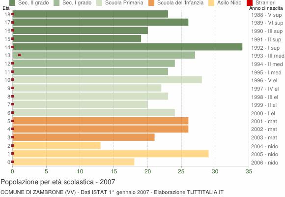 Grafico Popolazione in età scolastica - Zambrone 2007