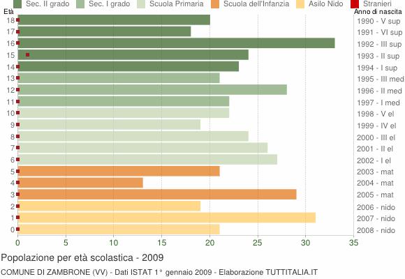 Grafico Popolazione in età scolastica - Zambrone 2009