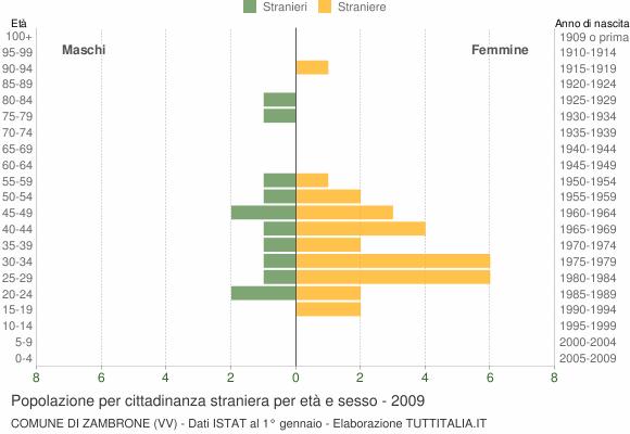 Grafico cittadini stranieri - Zambrone 2009