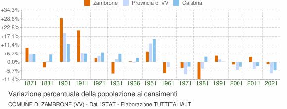 Grafico variazione percentuale della popolazione Comune di Zambrone (VV)