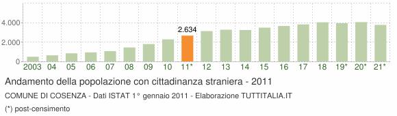 Grafico andamento popolazione stranieri Comune di Cosenza
