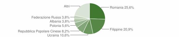 Grafico cittadinanza stranieri - Cosenza 2012