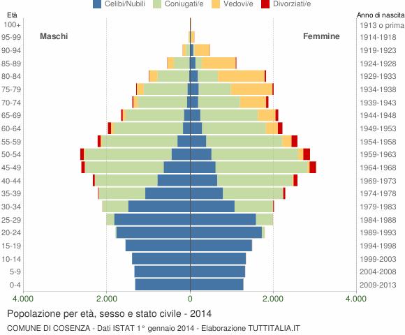 Grafico Popolazione per età, sesso e stato civile Comune di Cosenza