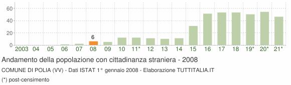 Grafico andamento popolazione stranieri Comune di Polia (VV)