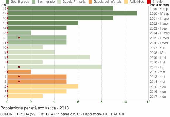 Grafico Popolazione in età scolastica - Polia 2018