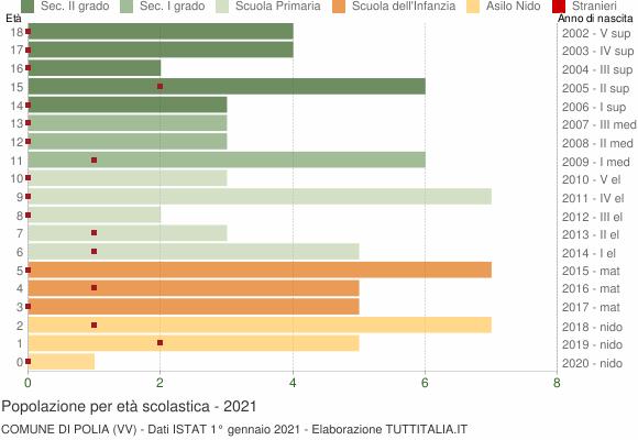 Grafico Popolazione in età scolastica - Polia 2021