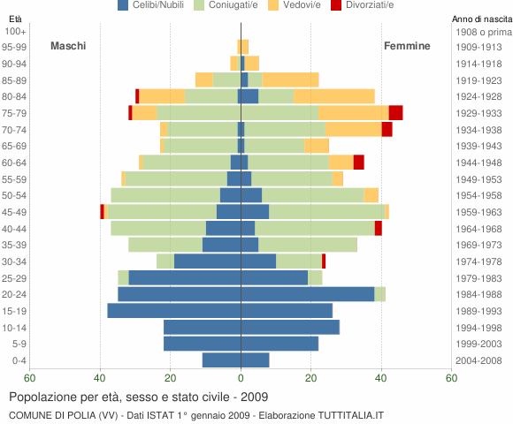 Grafico Popolazione per età, sesso e stato civile Comune di Polia (VV)