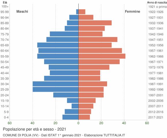 Grafico Popolazione per età e sesso Comune di Polia (VV)