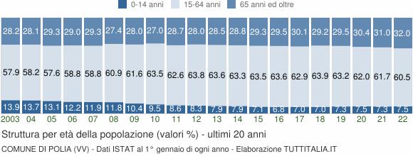 Grafico struttura della popolazione Comune di Polia (VV)