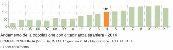 Grafico andamento popolazione stranieri Comune di Spilinga (VV)
