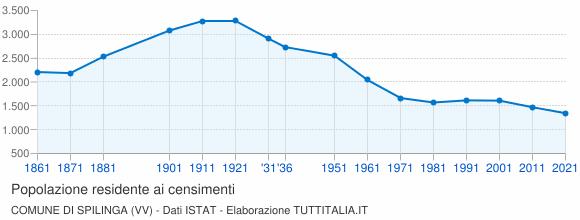 Grafico andamento storico popolazione Comune di Spilinga (VV)