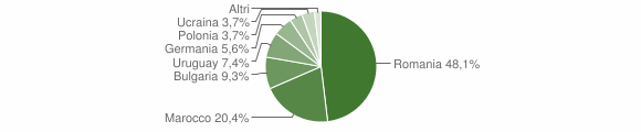 Grafico cittadinanza stranieri - Spilinga 2010