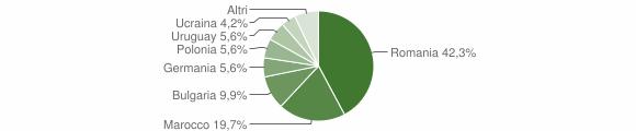 Grafico cittadinanza stranieri - Spilinga 2011