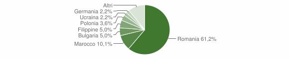 Grafico cittadinanza stranieri - Spilinga 2019