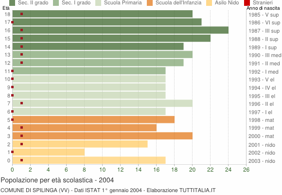 Grafico Popolazione in età scolastica - Spilinga 2004