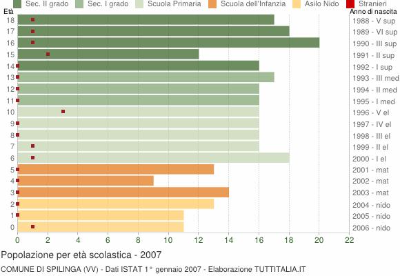 Grafico Popolazione in età scolastica - Spilinga 2007